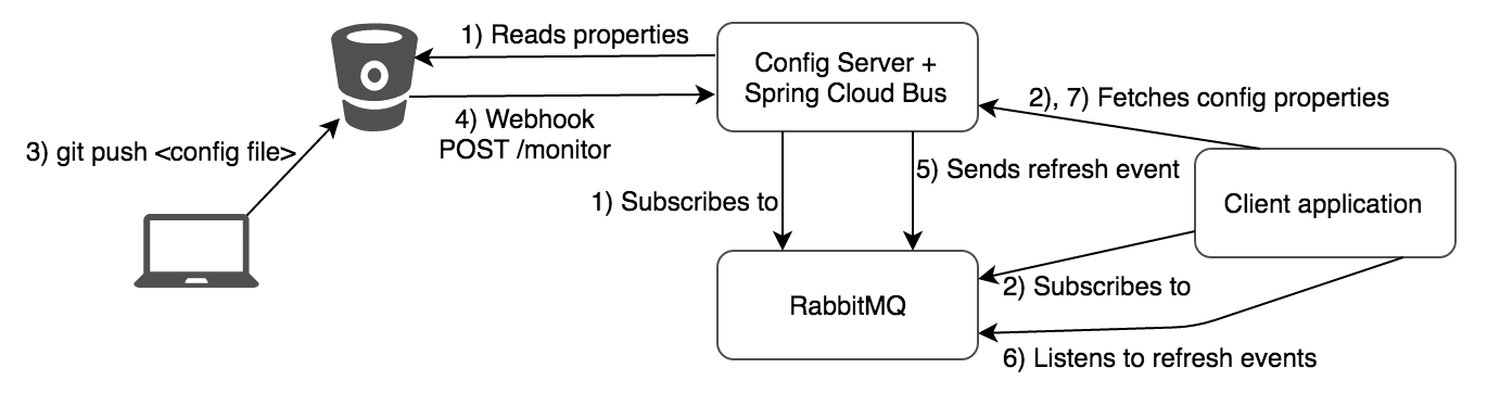 Spring Cloud Config Server, Spring Cloud Bus, RabbitMQ and Git workflow