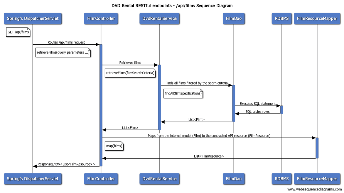 Retrieve films Sequence Diagram