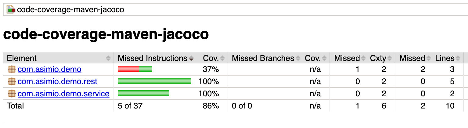 JaCoCo Code Coverage - jacoco-maven-plugin