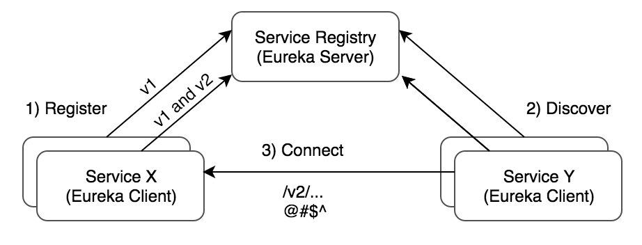 Multi-version Service Discovery using Spring Cloud Netflix Eureka and Ribbon
