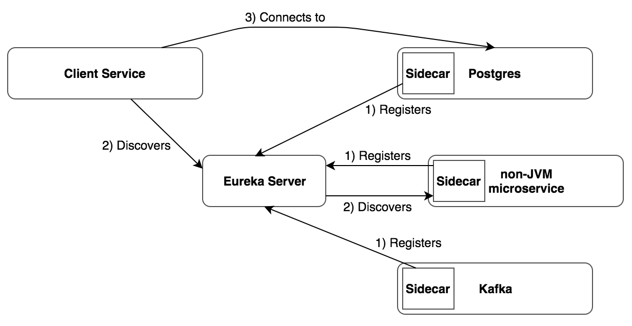 Implementing the Sidecar pattern using Spring Cloud Netflix, Postgres, Docker